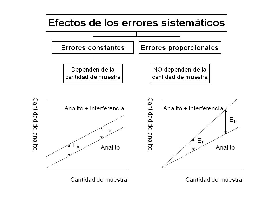Analito + interferencia Analito + interferencia