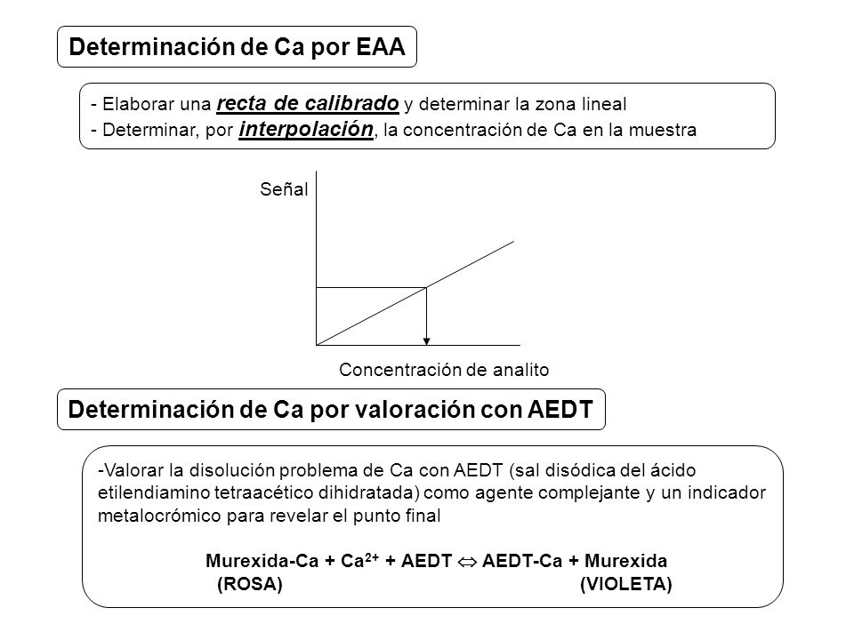 Determinación de Ca por EAA
