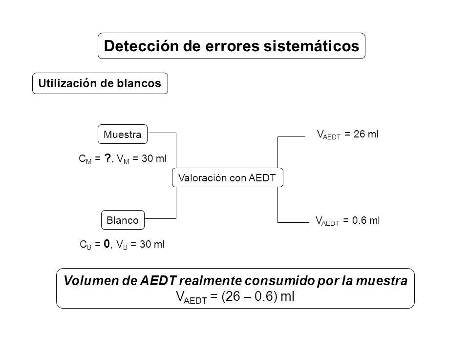 Detección de errores sistemáticos