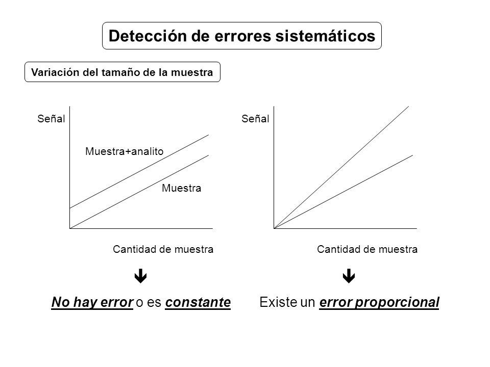 Detección de errores sistemáticos Variación del tamaño de la muestra