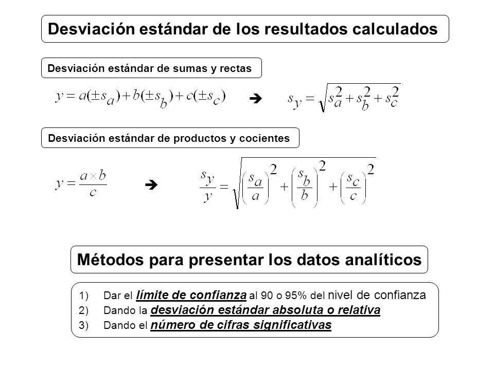 Desviación estándar de los resultados calculados