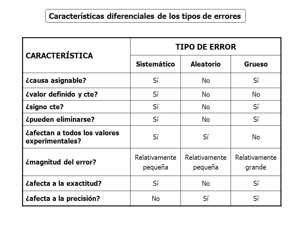 Características diferenciales de los tipos de errores CARACTERÍSTICA