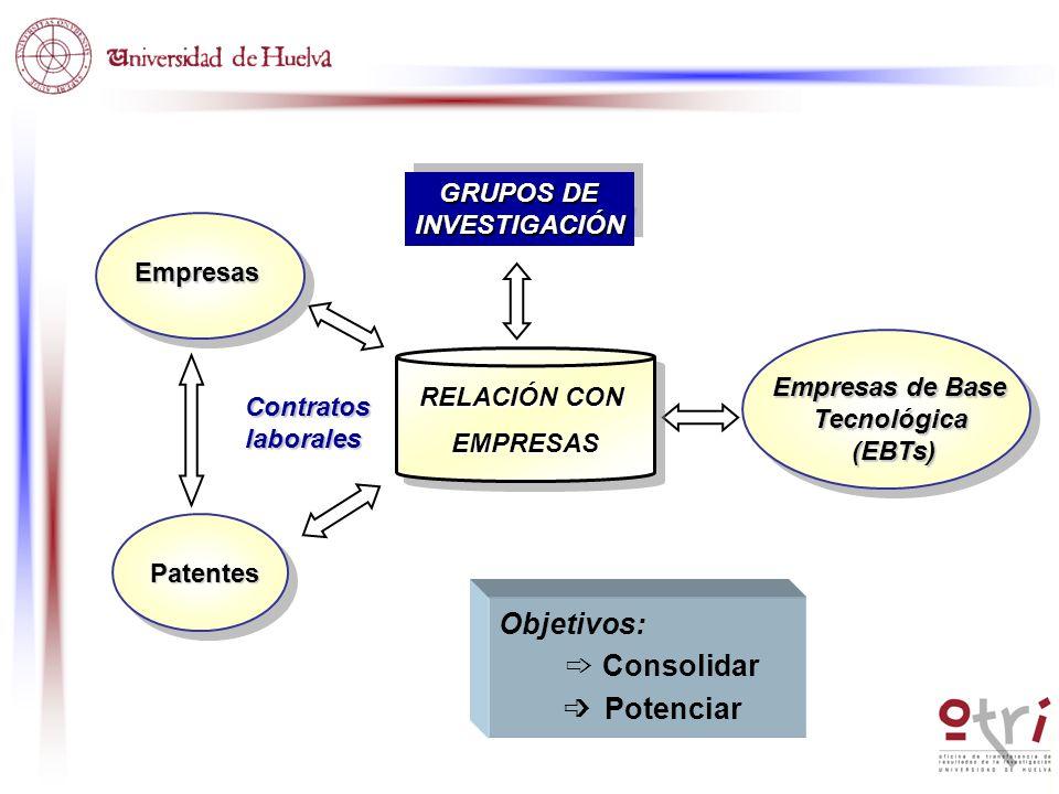 Objetivos: ➩ Consolidar ➩ Potenciar GRUPOS DE INVESTIGACIÓN Empresas