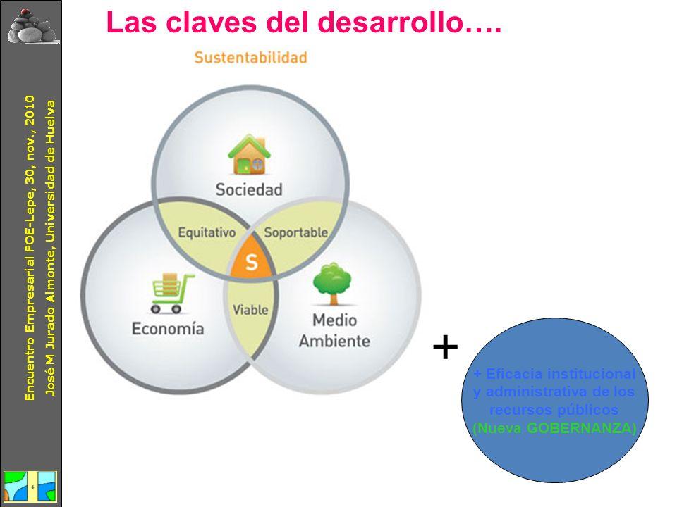 + Las claves del desarrollo…. + Eficacia institucional