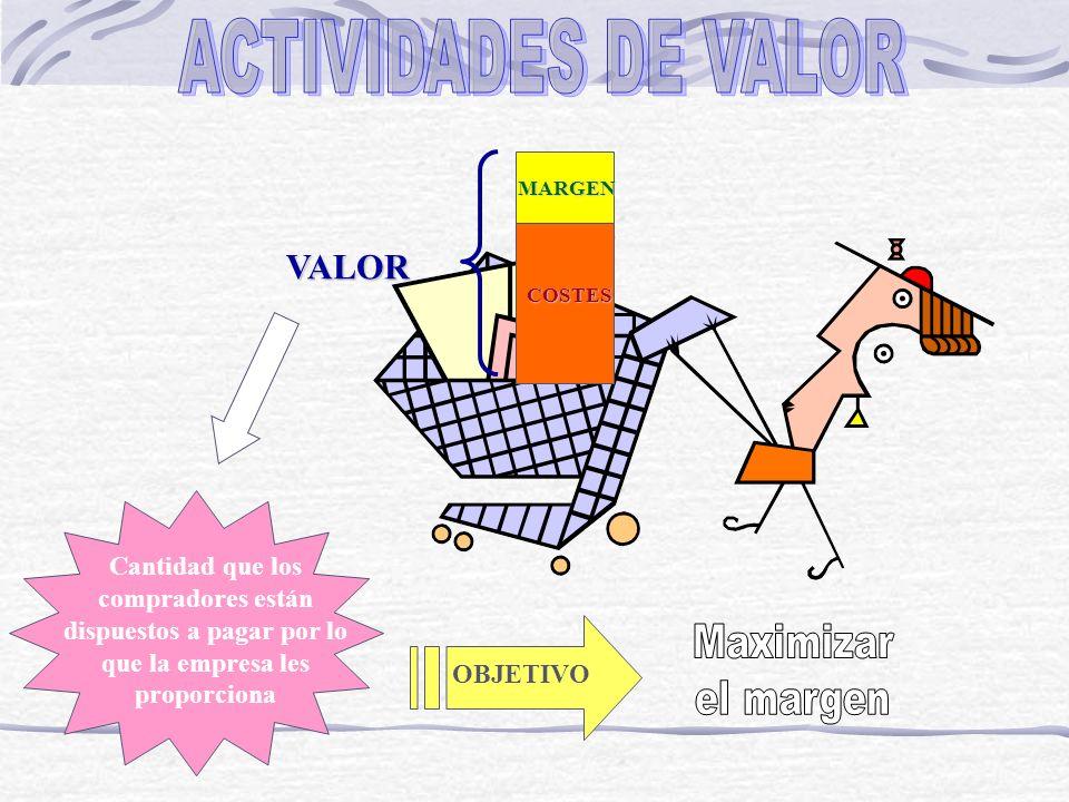 ACTIVIDADES DE VALOR VALOR Maximizar el margen