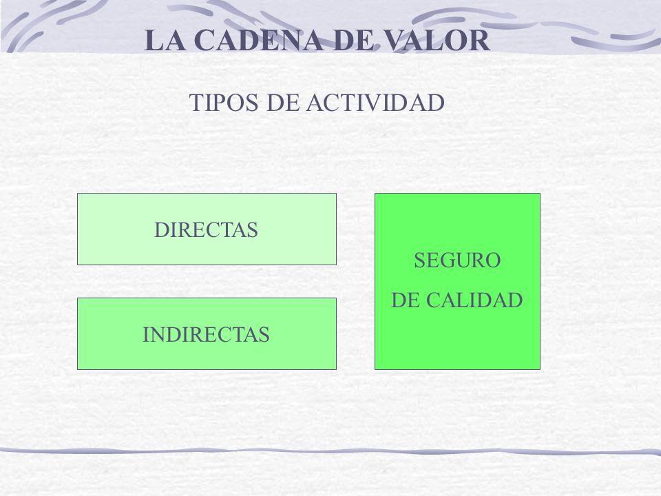 LA CADENA DE VALOR TIPOS DE ACTIVIDAD DIRECTAS SEGURO DE CALIDAD