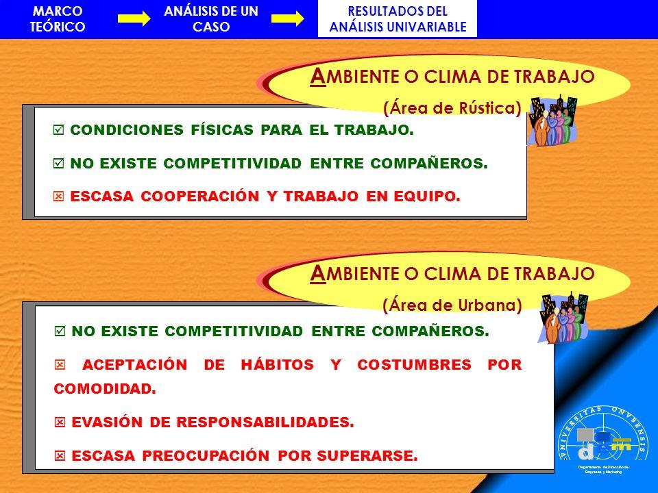 RESULTADOS DEL ANÁLISIS UNIVARIABLE