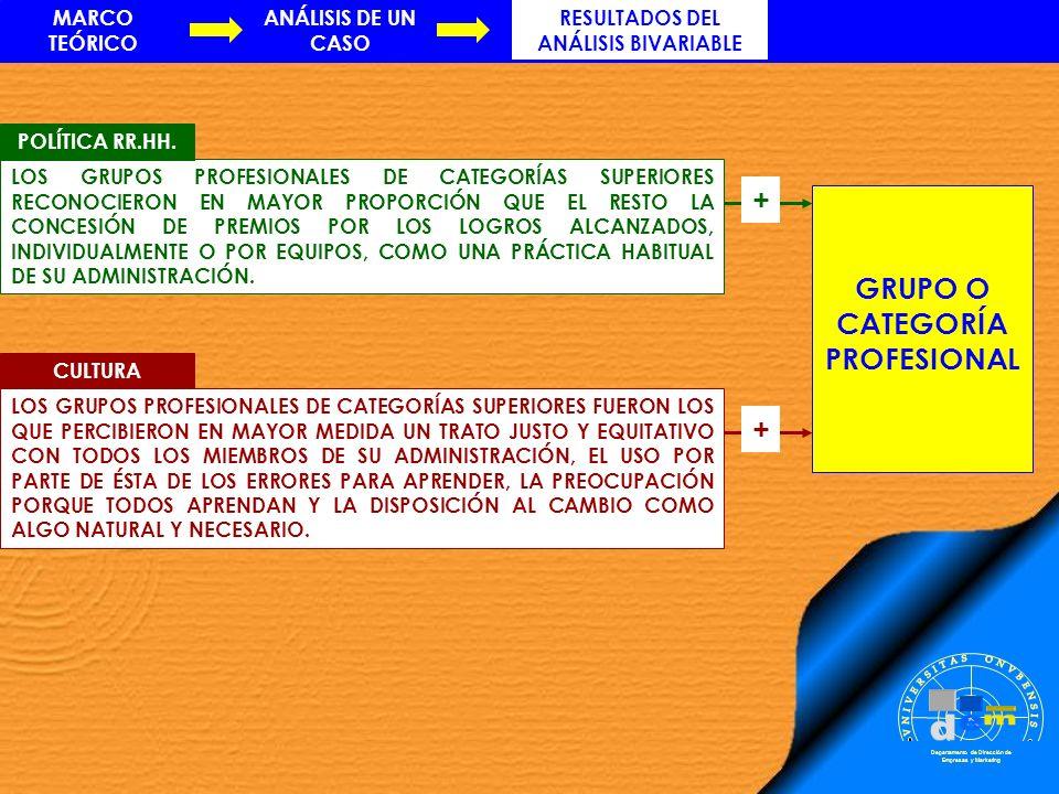 RESULTADOS DEL ANÁLISIS BIVARIABLE GRUPO O CATEGORÍA PROFESIONAL