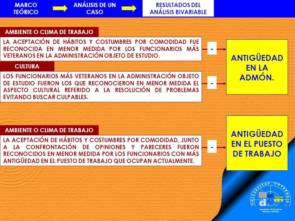 RESULTADOS DEL ANÁLISIS BIVARIABLE