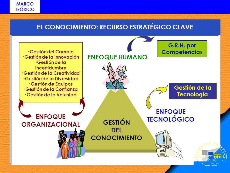 EL CONOCIMIENTO: RECURSO ESTRATÉGICO CLAVE