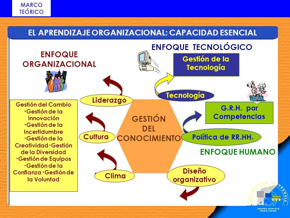 EL APRENDIZAJE ORGANIZACIONAL: CAPACIDAD ESENCIAL