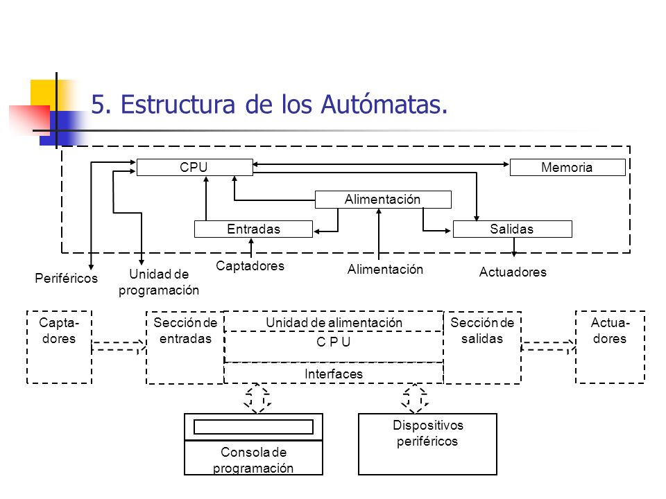 5. Estructura de los Autómatas.