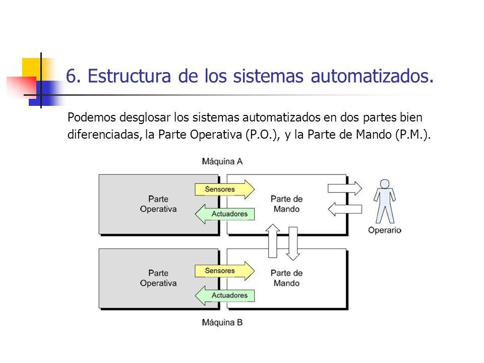 6. Estructura de los sistemas automatizados.