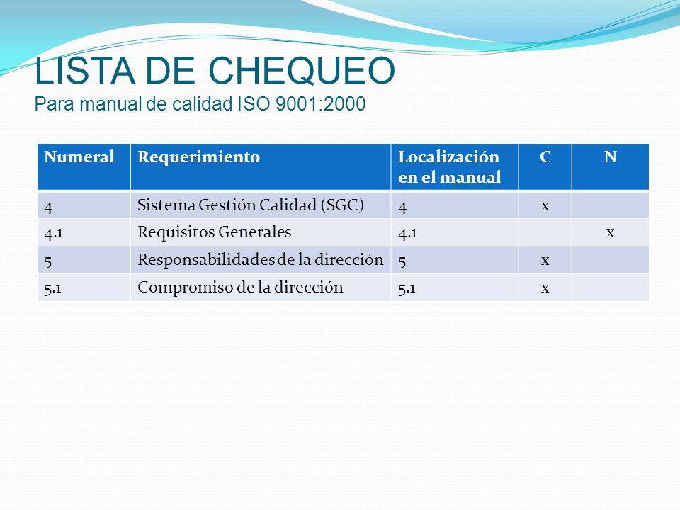 LISTA DE CHEQUEO Para manual de calidad ISO 9001:2000