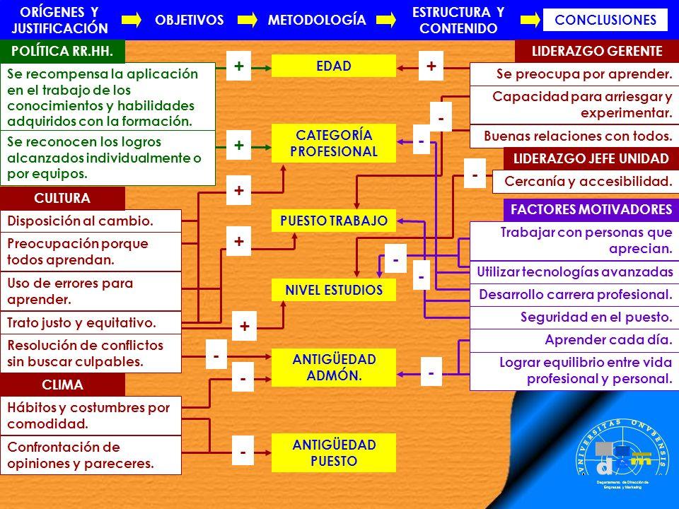 ORÍGENES Y JUSTIFICACIÓN ESTRUCTURA Y CONTENIDO CATEGORÍA PROFESIONAL