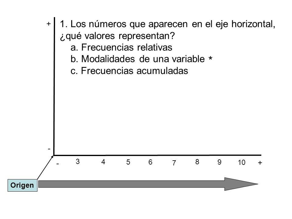 * Los números que aparecen en el eje horizontal,