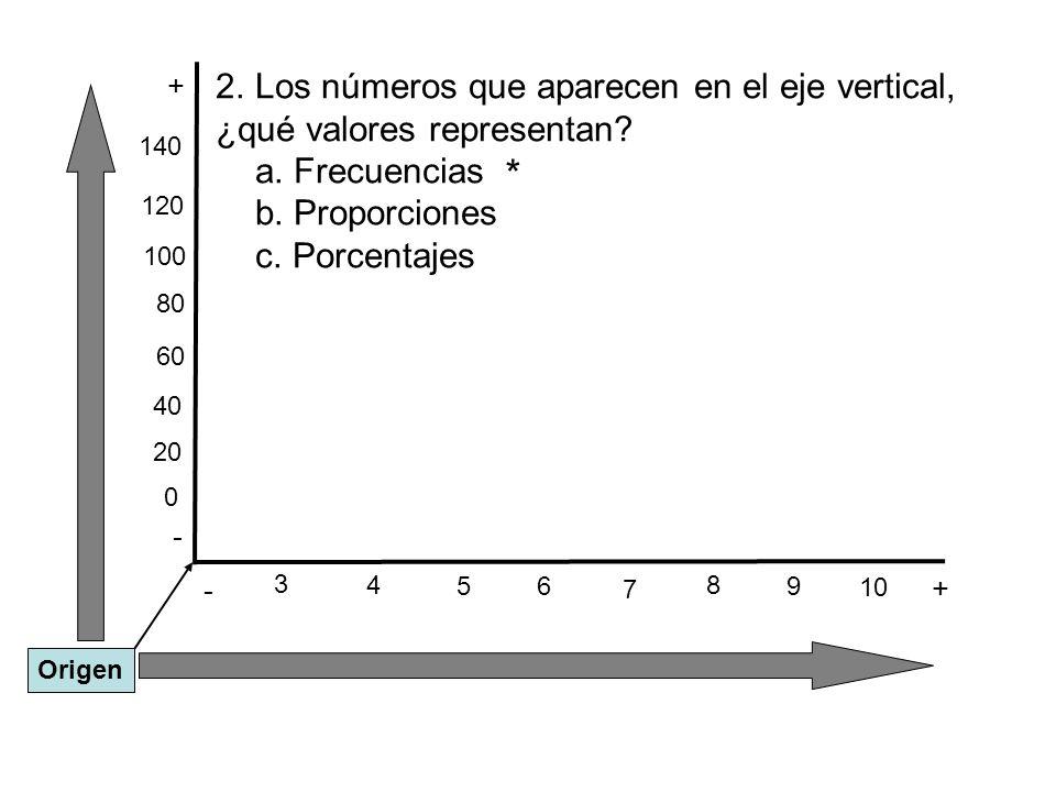 * Los números que aparecen en el eje vertical,