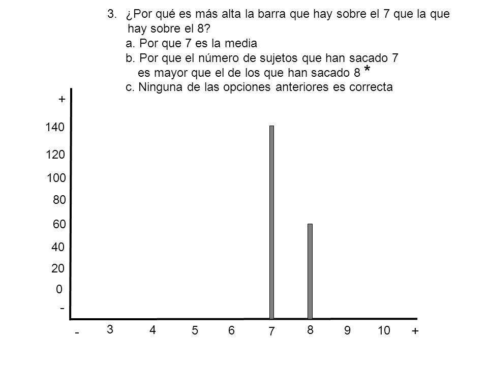 * + - - + ¿Por qué es más alta la barra que hay sobre el 7 que la que