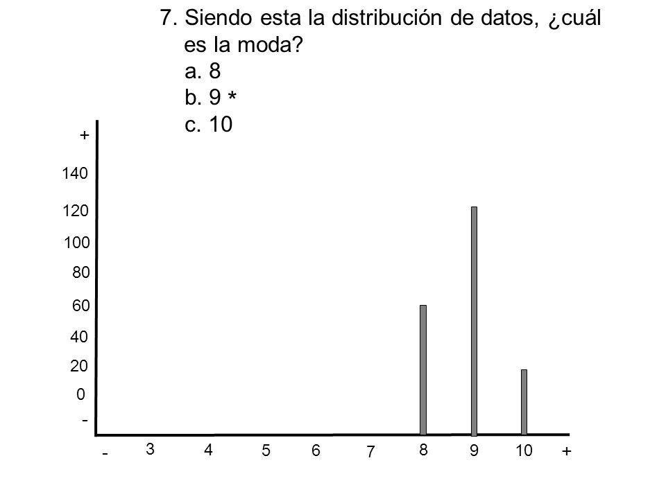 * Siendo esta la distribución de datos, ¿cuál es la moda a. 8 b. 9