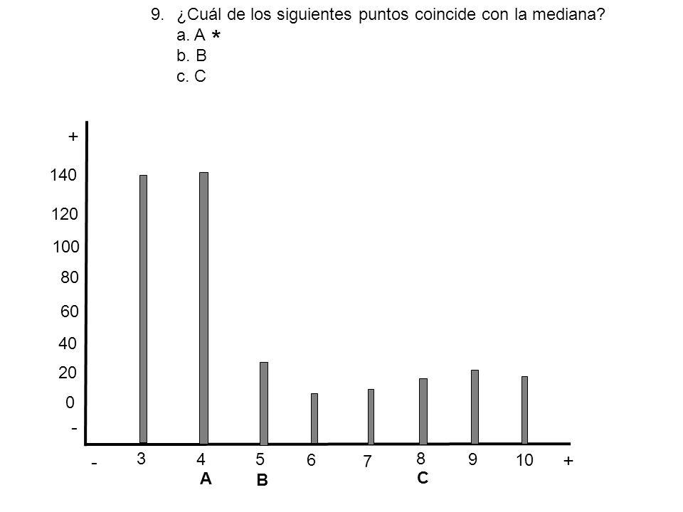 * + - - + ¿Cuál de los siguientes puntos coincide con la mediana a. A