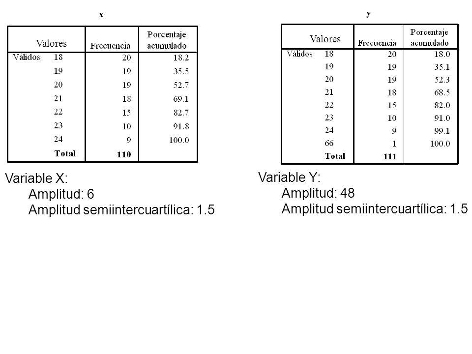 Amplitud semiintercuartílica: 1.5 Variable Y: Amplitud: 48