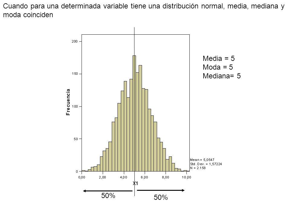 Cuando para una determinada variable tiene una distribución normal, media, mediana y moda coinciden