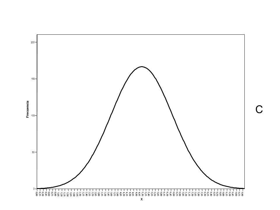 200 150. C. Frecuencia. 100. 50. 0,00. 0,15. 0,30. 0,45. 0,60. 0,75. 0,90. 1,05. 1,20.