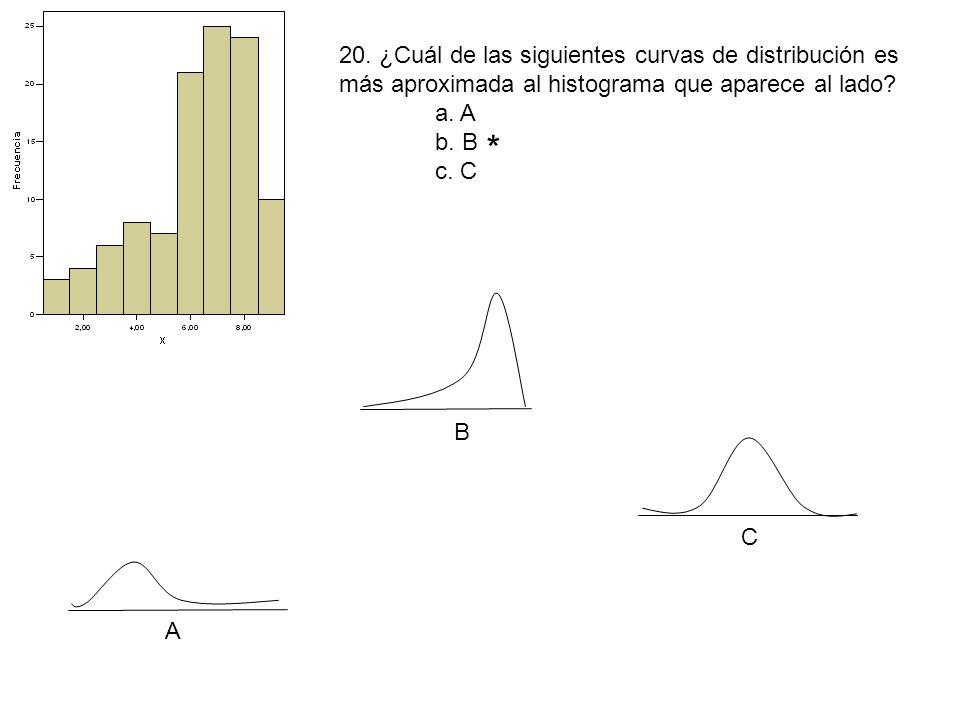 20. ¿Cuál de las siguientes curvas de distribución es más aproximada al histograma que aparece al lado
