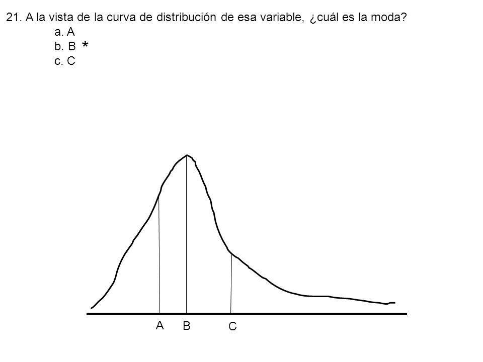 21. A la vista de la curva de distribución de esa variable, ¿cuál es la moda