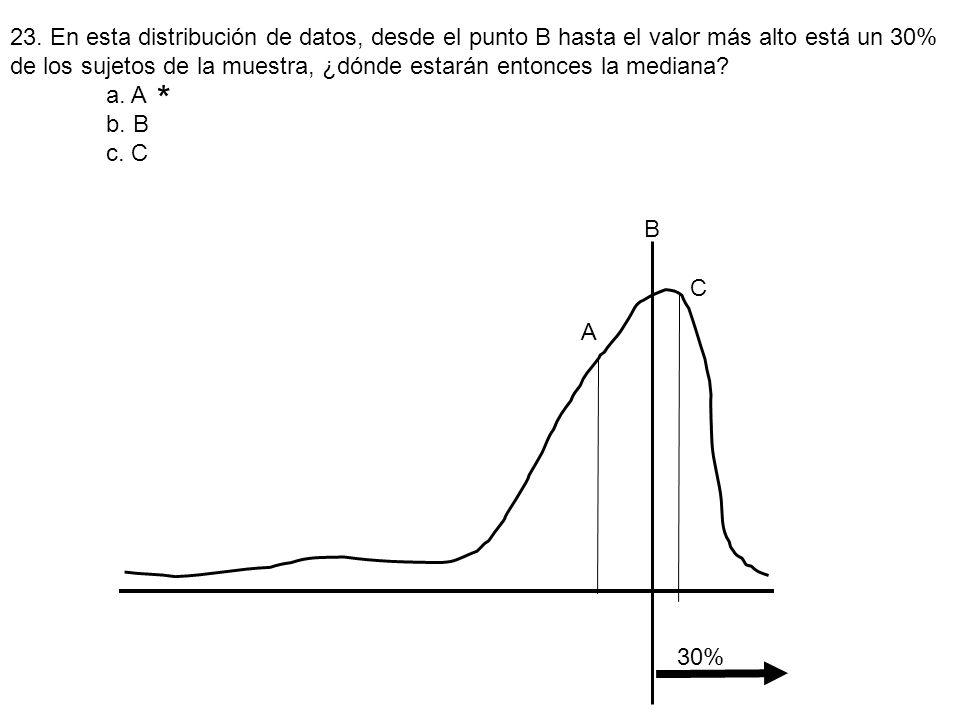 23. En esta distribución de datos, desde el punto B hasta el valor más alto está un 30% de los sujetos de la muestra, ¿dónde estarán entonces la mediana