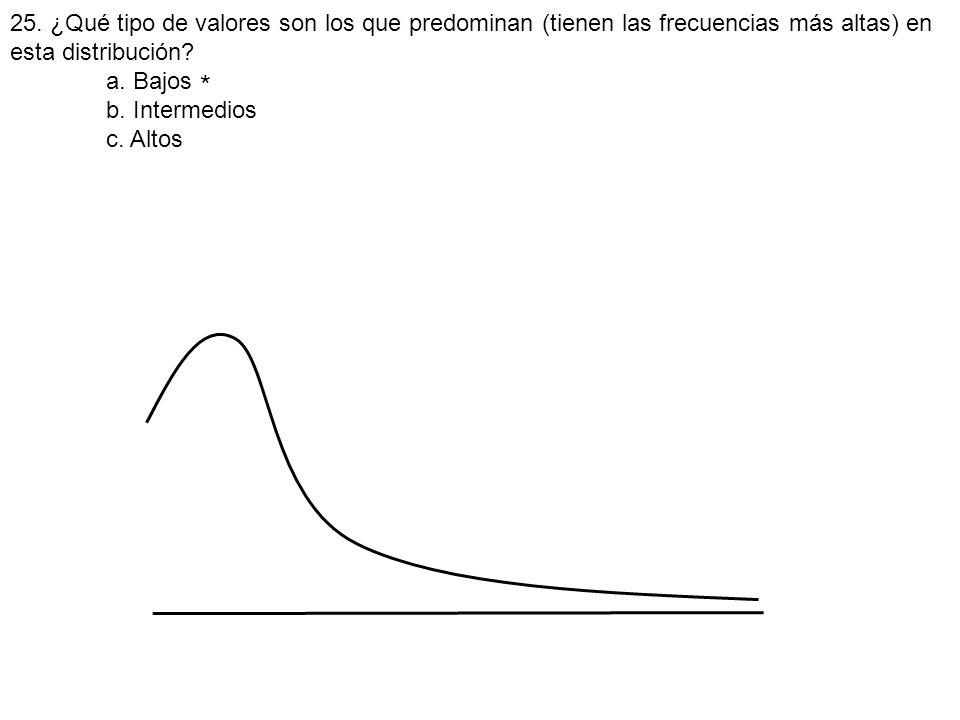 25. ¿Qué tipo de valores son los que predominan (tienen las frecuencias más altas) en esta distribución