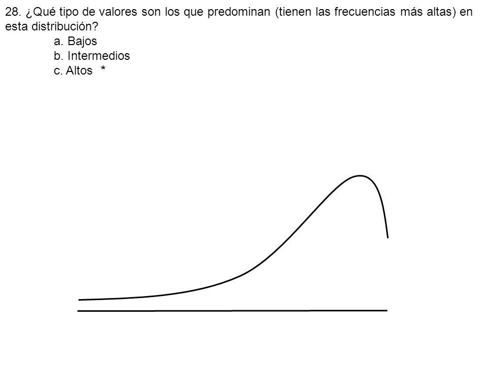 28. ¿Qué tipo de valores son los que predominan (tienen las frecuencias más altas) en esta distribución