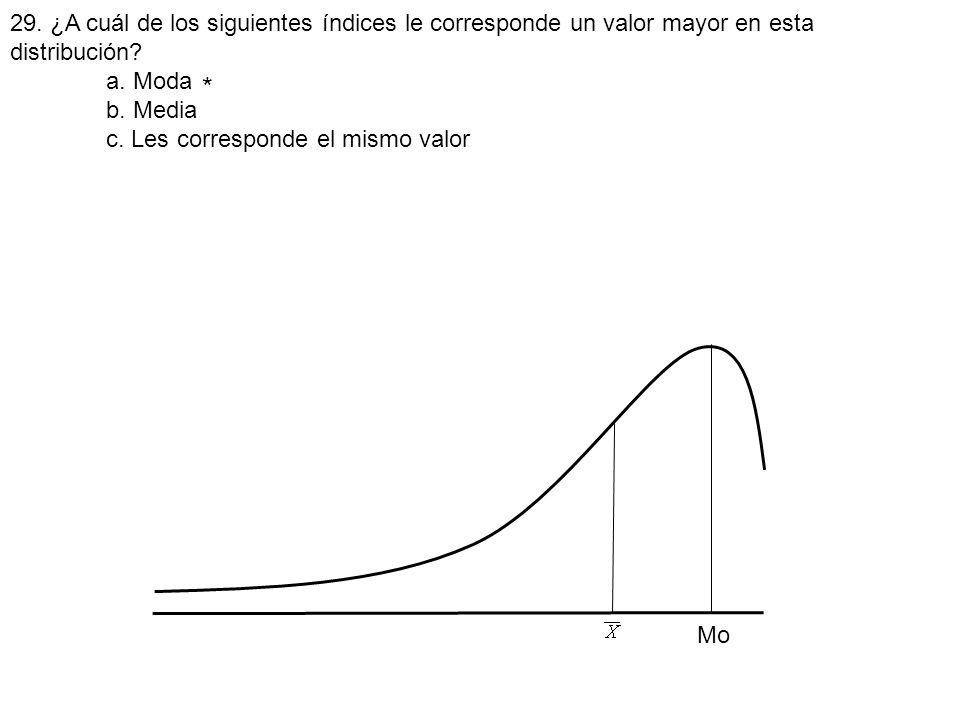 29. ¿A cuál de los siguientes índices le corresponde un valor mayor en esta distribución