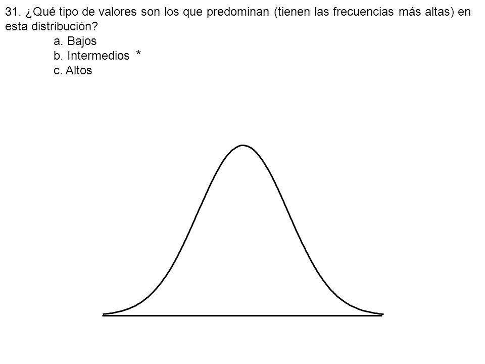 31. ¿Qué tipo de valores son los que predominan (tienen las frecuencias más altas) en esta distribución