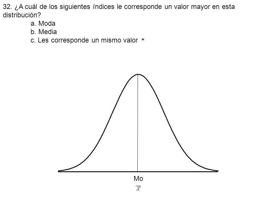 32. ¿A cuál de los siguientes índices le corresponde un valor mayor en esta distribución