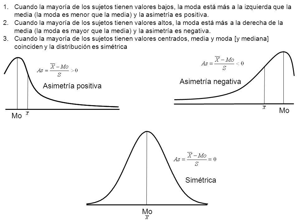 Asimetría negativa Asimetría positiva Mo Mo Simétrica Mo