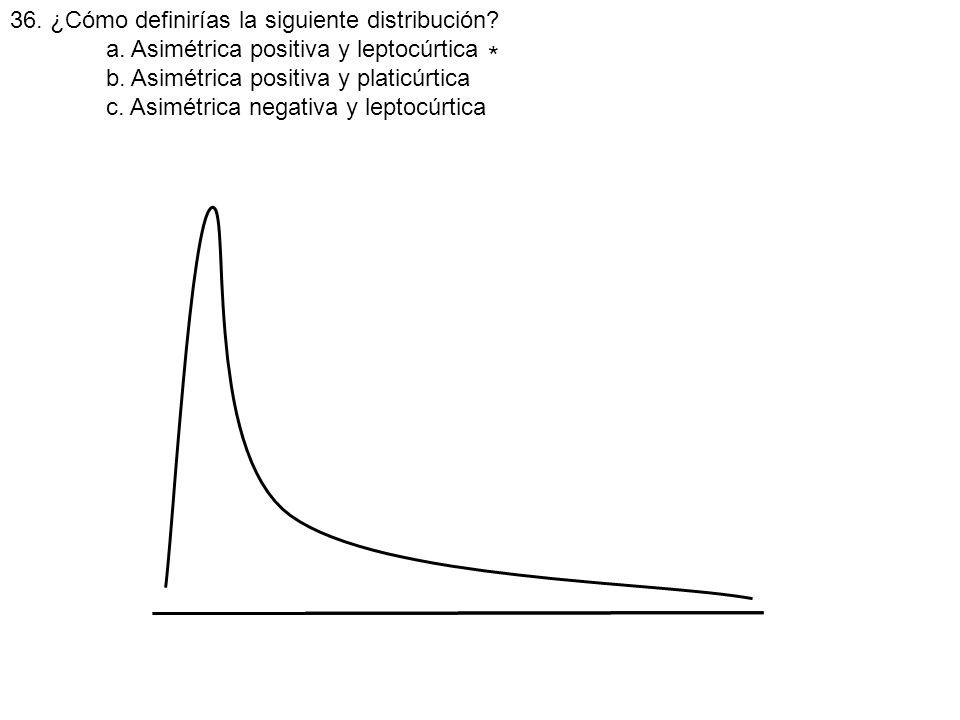 * 36. ¿Cómo definirías la siguiente distribución