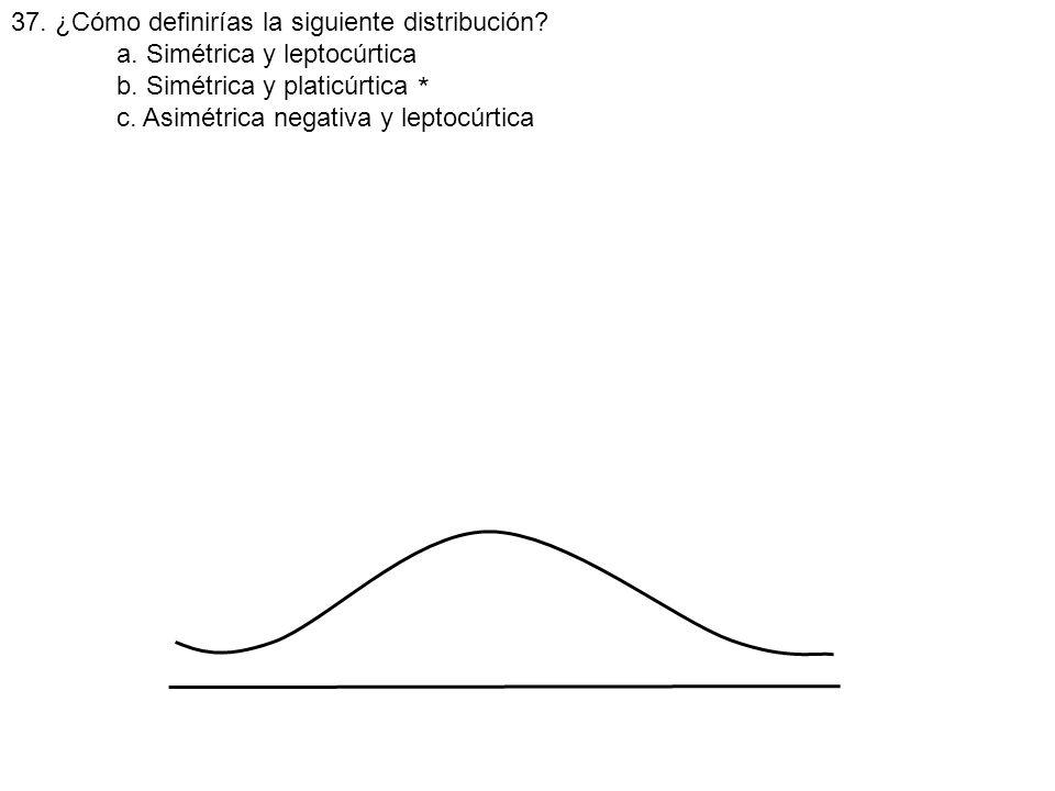 * 37. ¿Cómo definirías la siguiente distribución