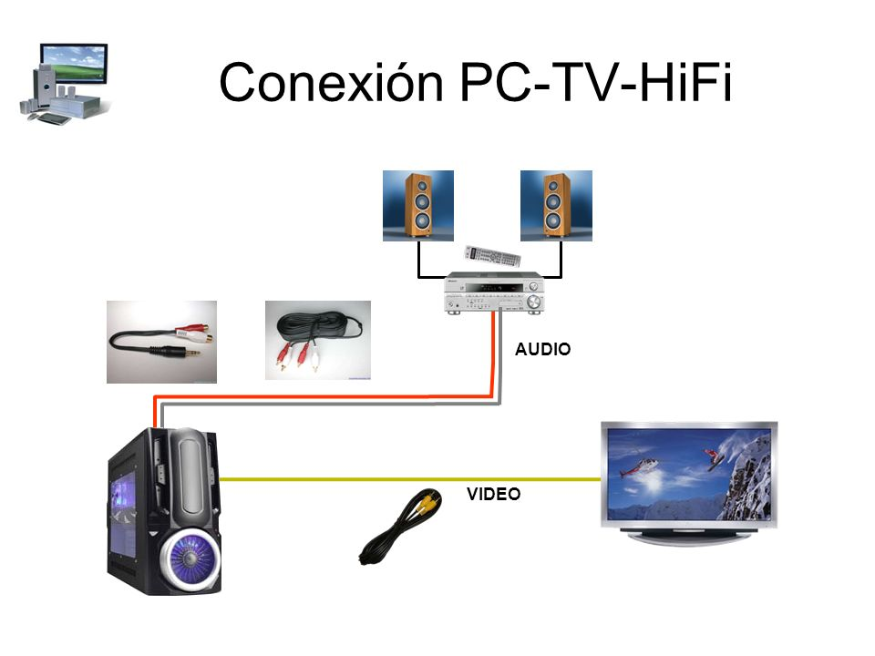 Conexión PC-TV-HiFi AUDIO VIDEO