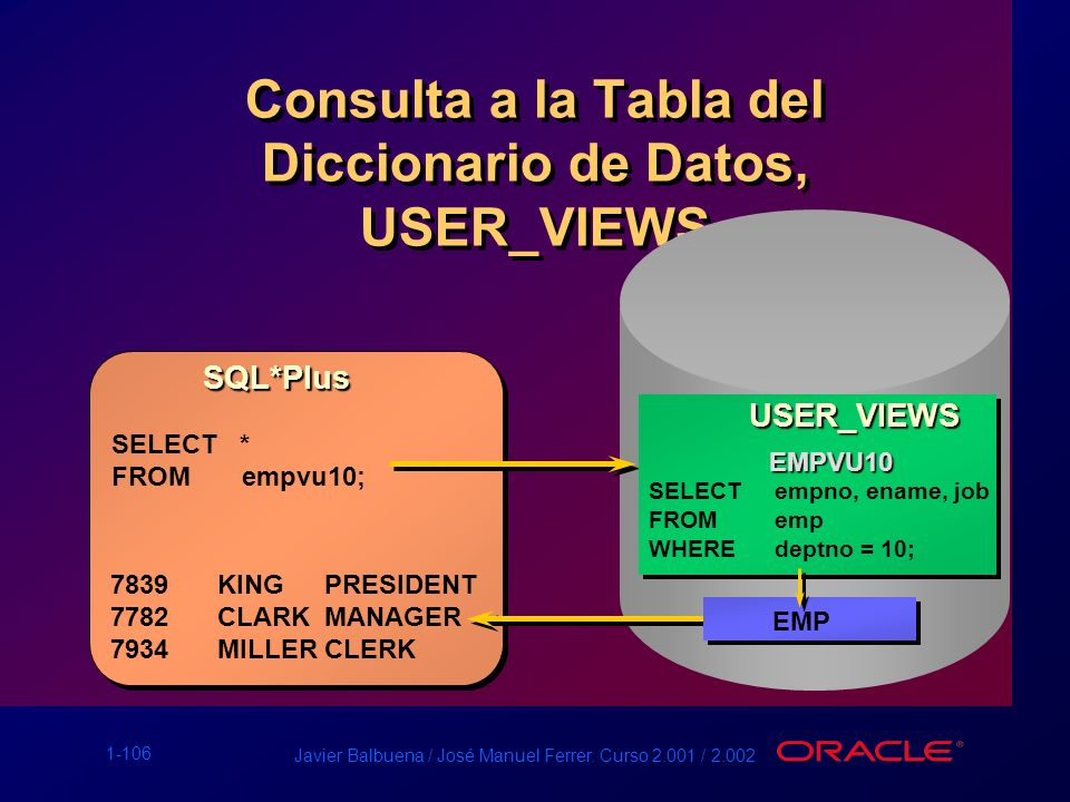 Consulta a la Tabla del Diccionario de Datos, USER_VIEWS