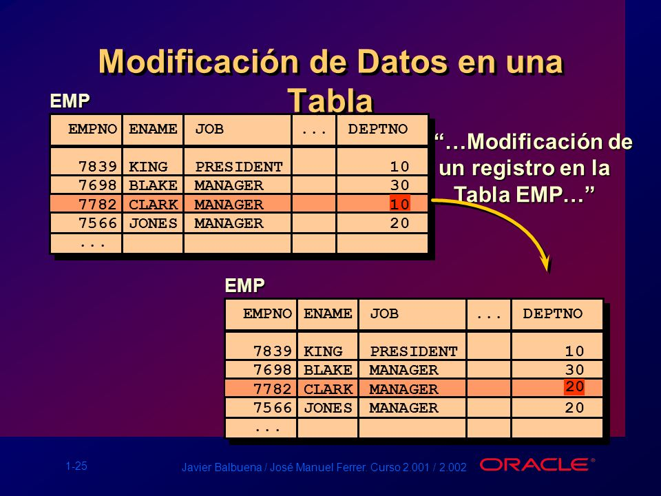 Modificación de Datos en una Tabla