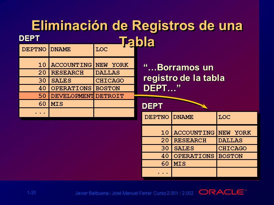 Eliminación de Registros de una Tabla