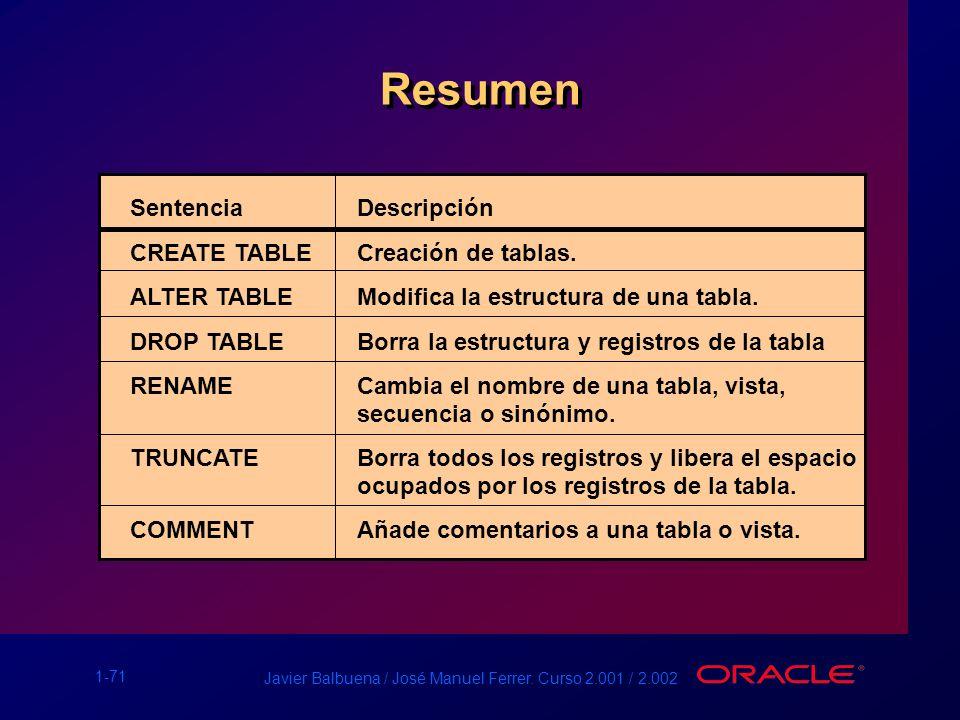 Resumen Sentencia Descripción CREATE TABLE Creación de tablas.