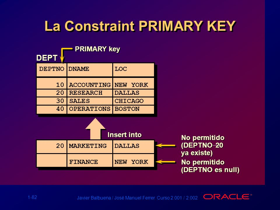 La Constraint PRIMARY KEY