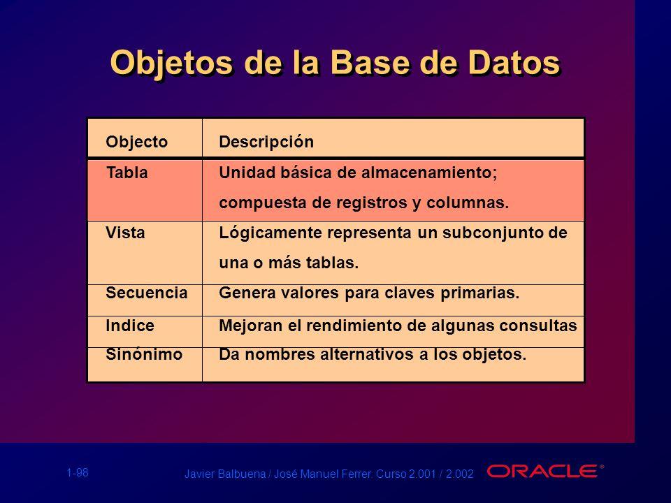 Objetos de la Base de Datos