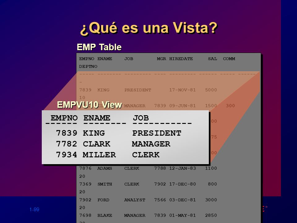 ¿Qué es una Vista EMPNO ENAME JOB EMP Table EMPVU10 View
