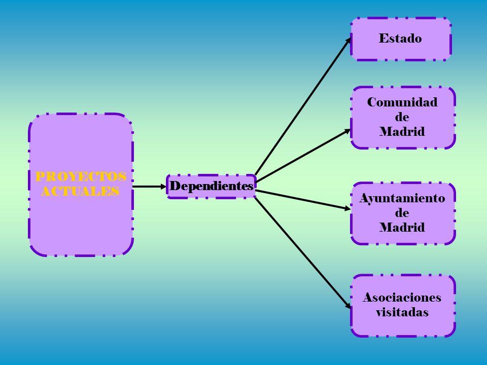 Estado Comunidad. de. Madrid. PROYECTOS. ACTUALES. Dependientes. Ayuntamiento. de. Madrid. Asociaciones.