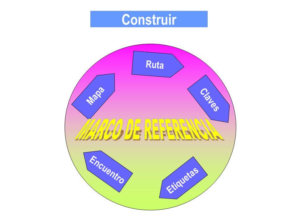Construir Ruta Mapa Claves MARCO DE REFERENCIA Encuentro Etiquetas