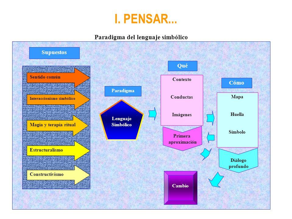 Paradigma del lenguaje simbólico