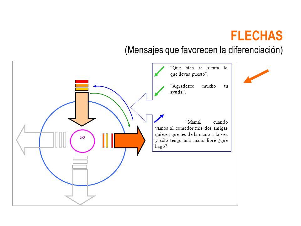 FLECHAS (Mensajes que favorecen la diferenciación)